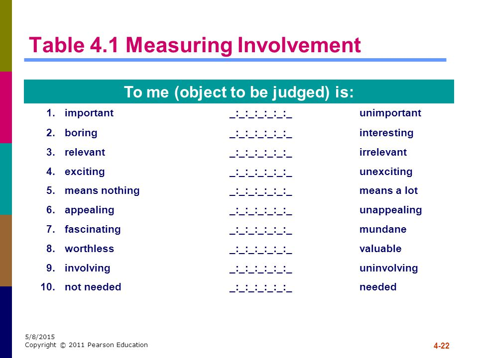 Table 4.1 Measuring Involvement