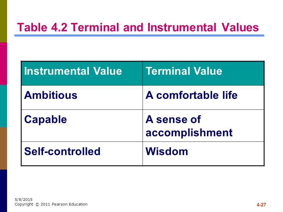 Table 4.2 Terminal and Instrumental Values