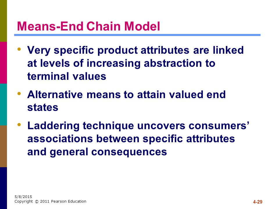 Means-End Chain Model Very specific product attributes are linked at levels of increasing abstraction to terminal values.