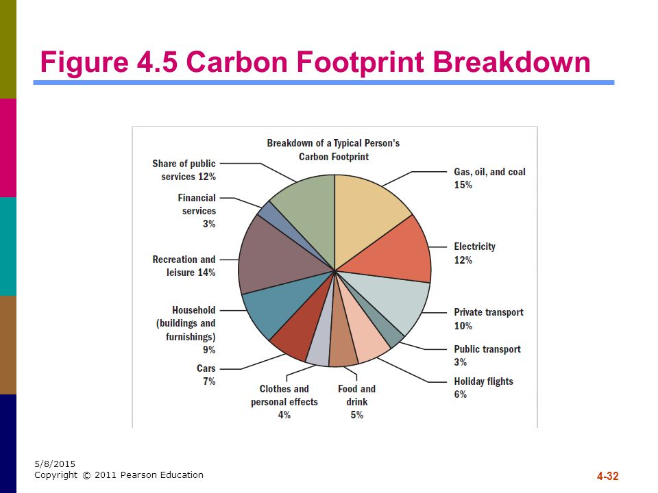 Figure 4.5 Carbon Footprint Breakdown