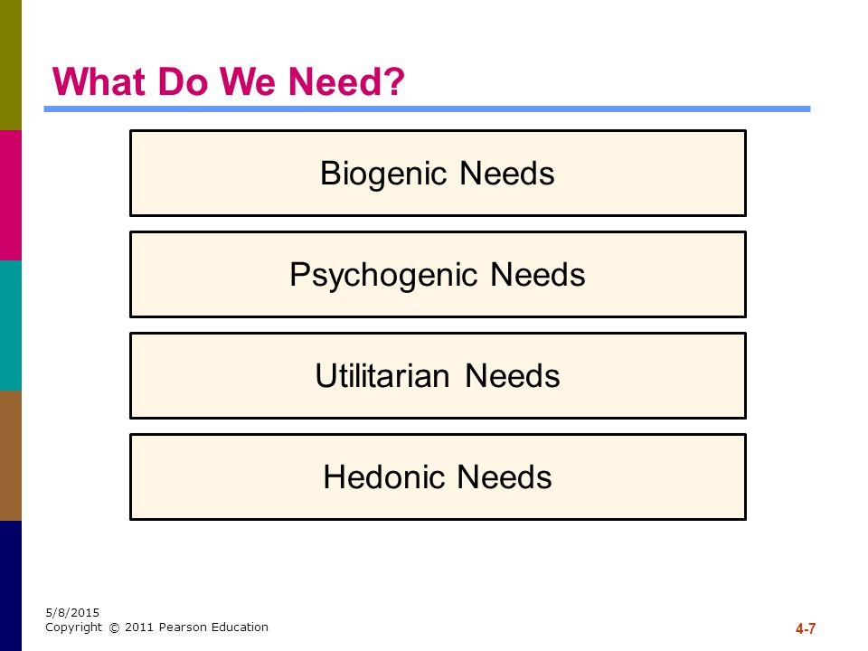 What Do We Need Biogenic Needs Psychogenic Needs Utilitarian Needs