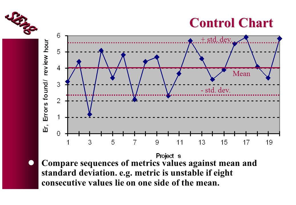 Control Chart + std. dev.