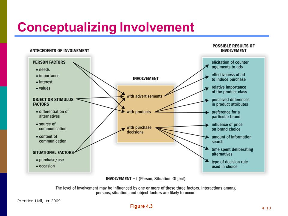 Conceptualizing Involvement