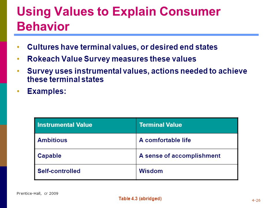 Using Values to Explain Consumer Behavior