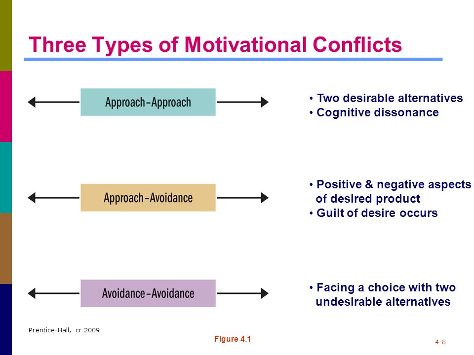 Three Types of Motivational Conflicts