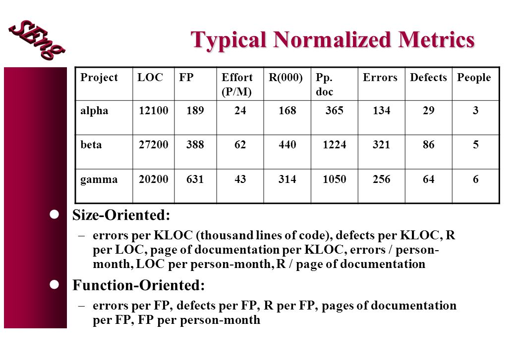 Typical Normalized Metrics