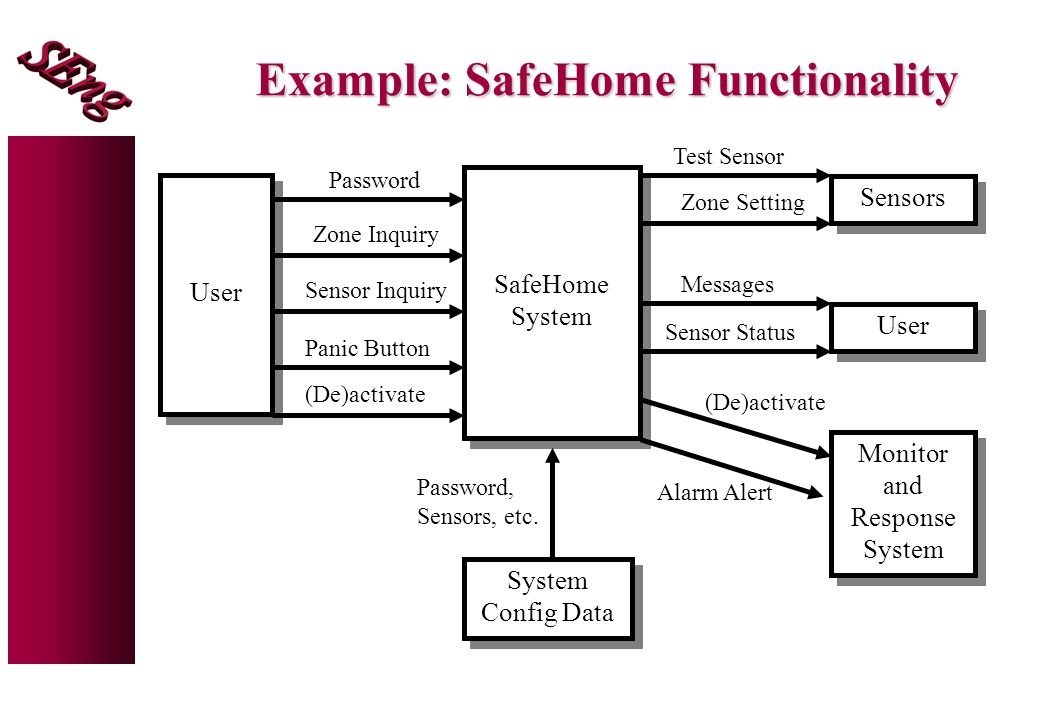 Example: SafeHome Functionality