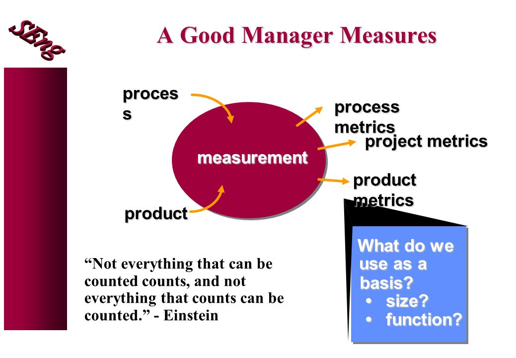 A Good Manager Measures