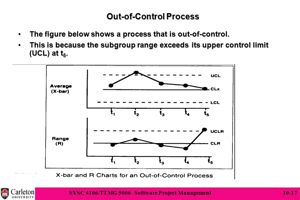 Out-of-Control Process