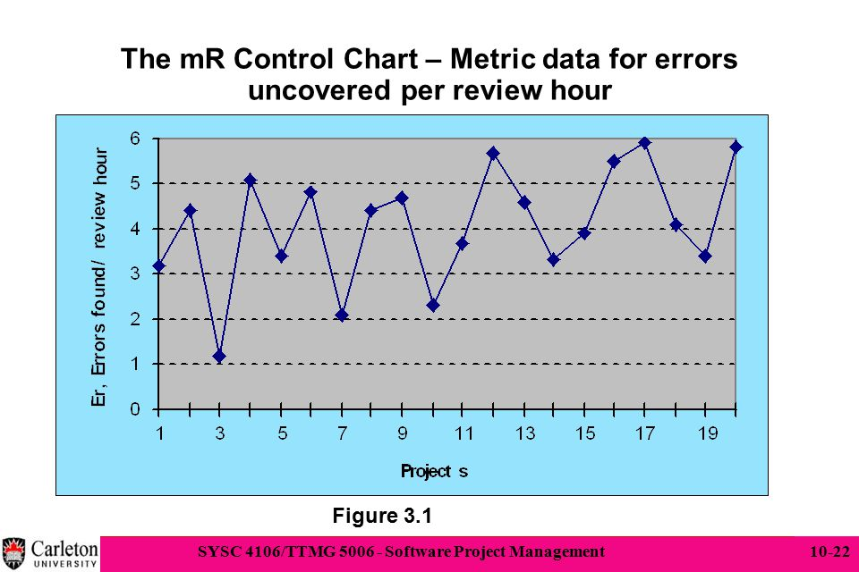 The mR Control Chart – Metric data for errors uncovered per review hour