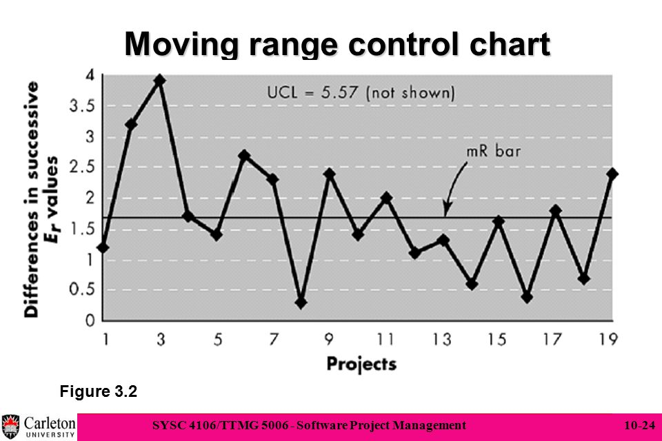 Moving range control chart