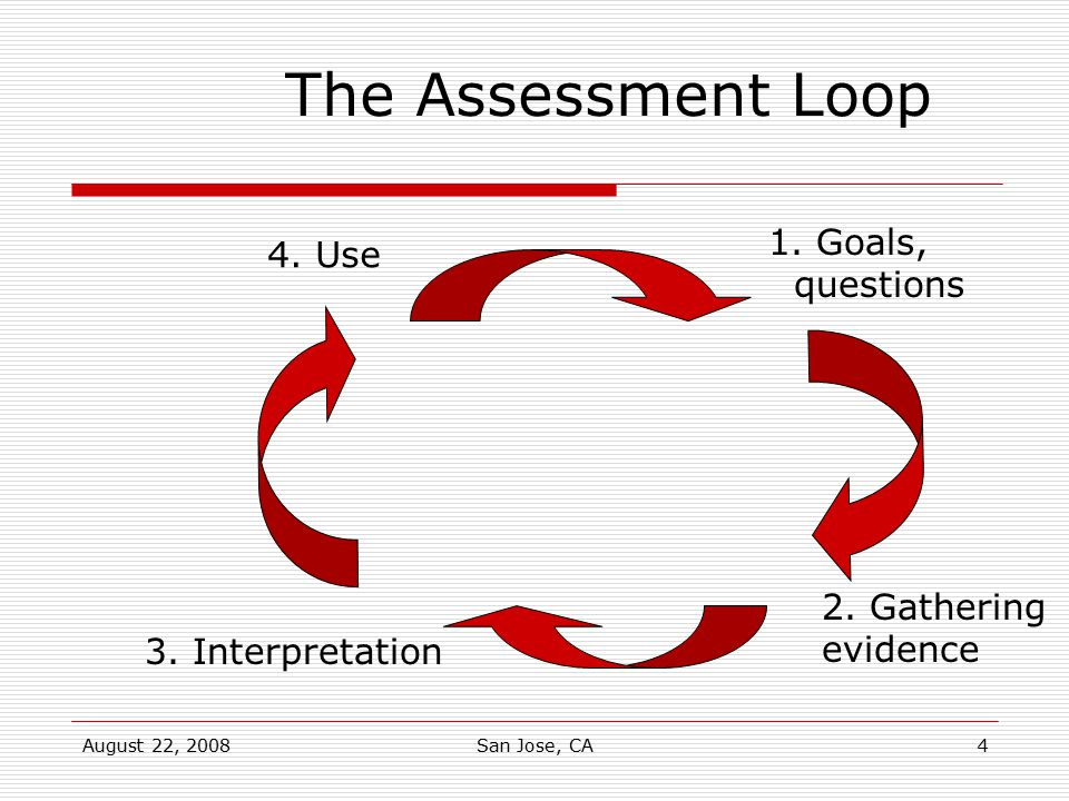 The Assessment Loop 1. Goals, 4. Use questions 2. Gathering evidence