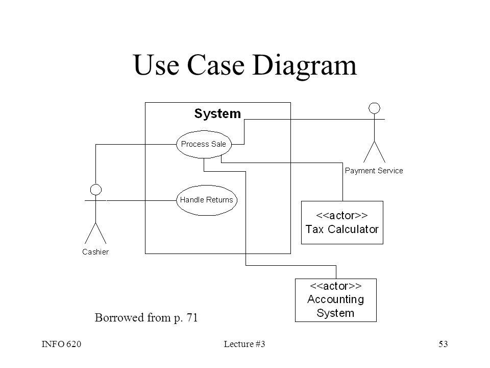 Use Case Diagram Borrowed from p. 71 INFO 620 Lecture #3