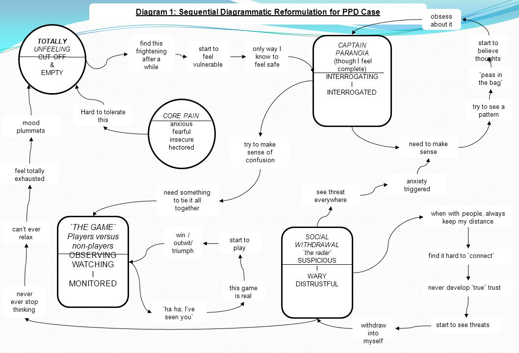 Diagram 1: Sequential Diagrammatic Reformulation for PPD Case