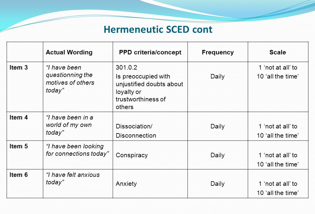 Hermeneutic SCED cont Actual Wording PPD criteria/concept Frequency