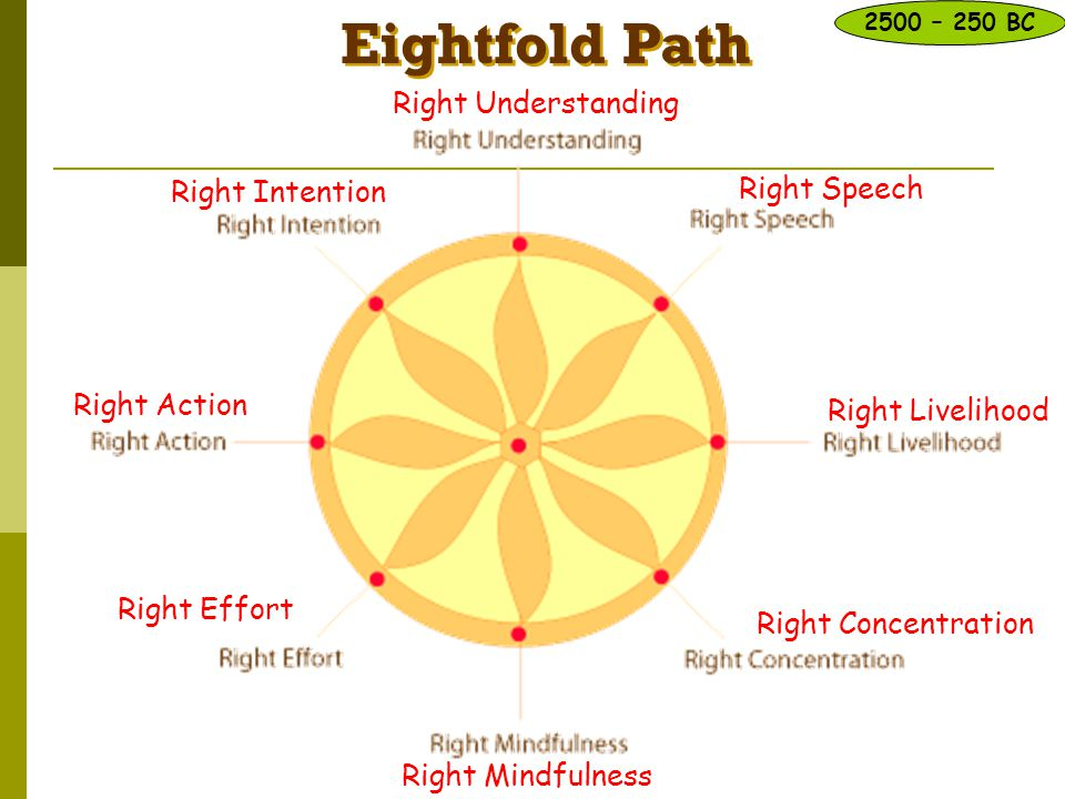 Eightfold Path Right Understanding Right Intention Right Speech