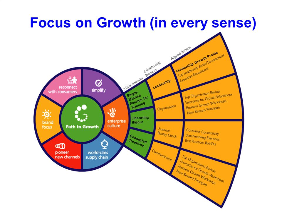 Focus on Growth (in every sense)