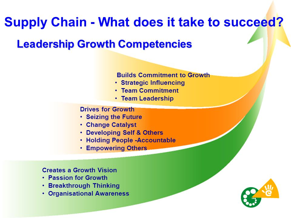 Leadership Growth Competencies