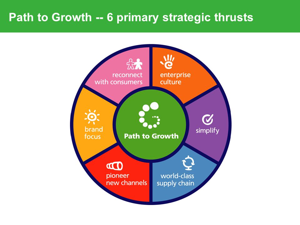 Path to Growth -- 6 primary strategic thrusts