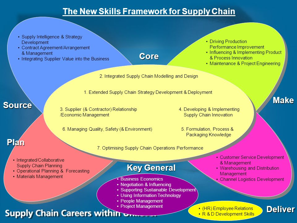 The New Skills Framework for Supply Chain
