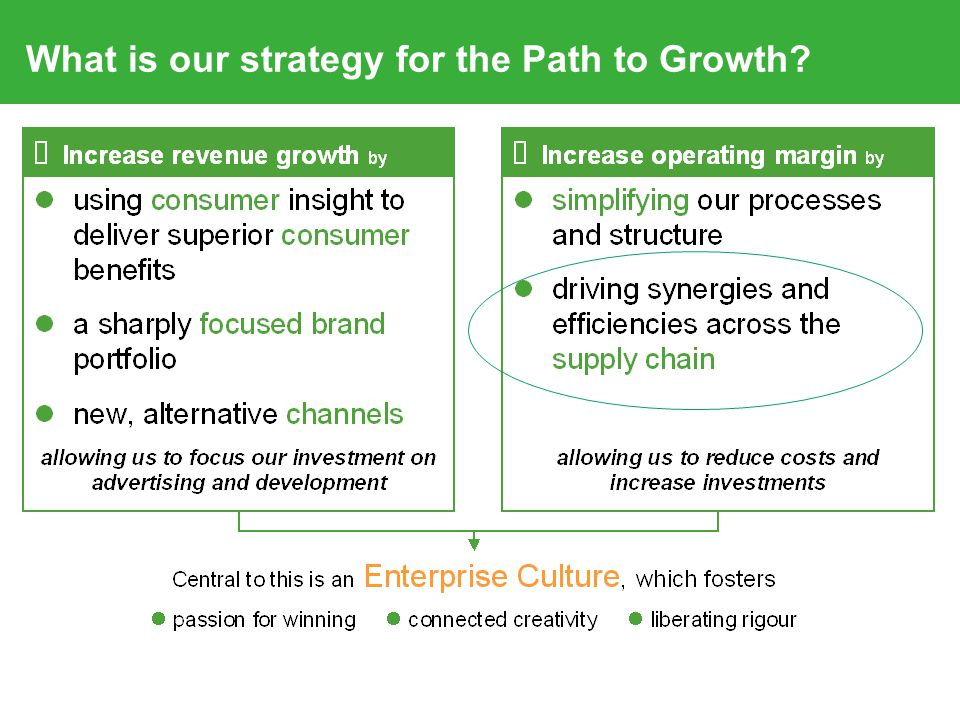 What is our strategy for the Path to Growth