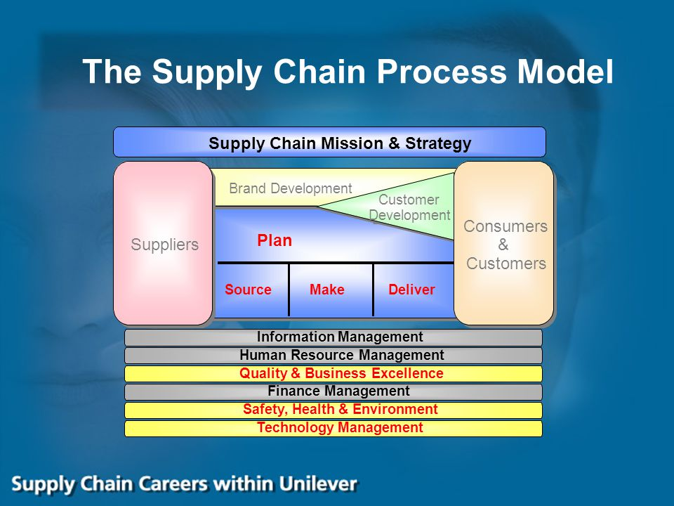 The Supply Chain Process Model