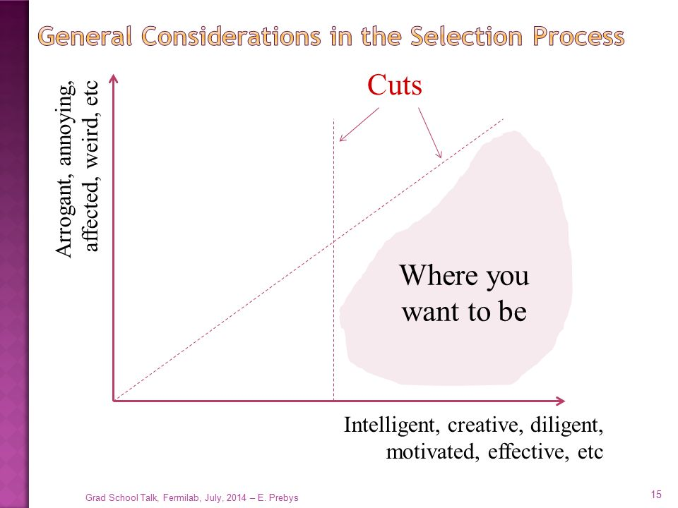 General Considerations in the Selection Process