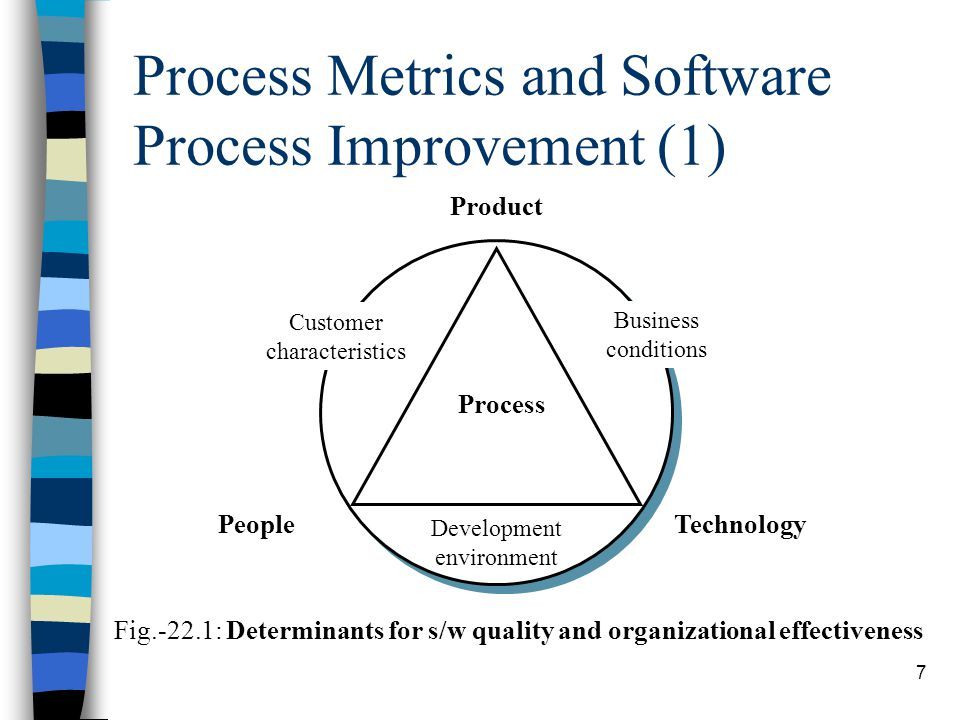 Process Metrics and Software Process Improvement (1)