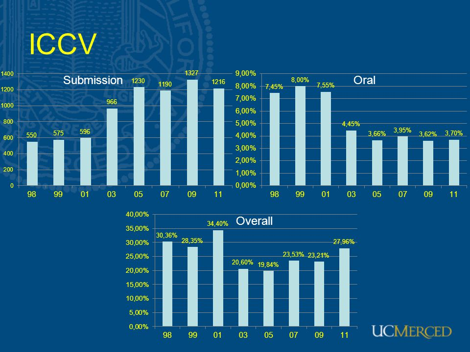 ICCV Submission Oral Overall