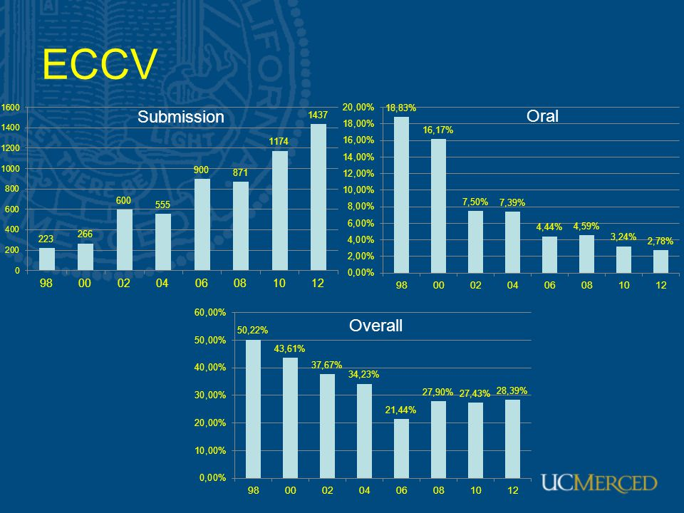 ECCV Submission Oral Overall