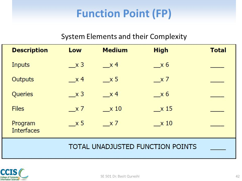 System Elements and their Complexity
