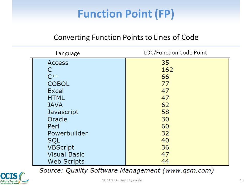 Converting Function Points to Lines of Code