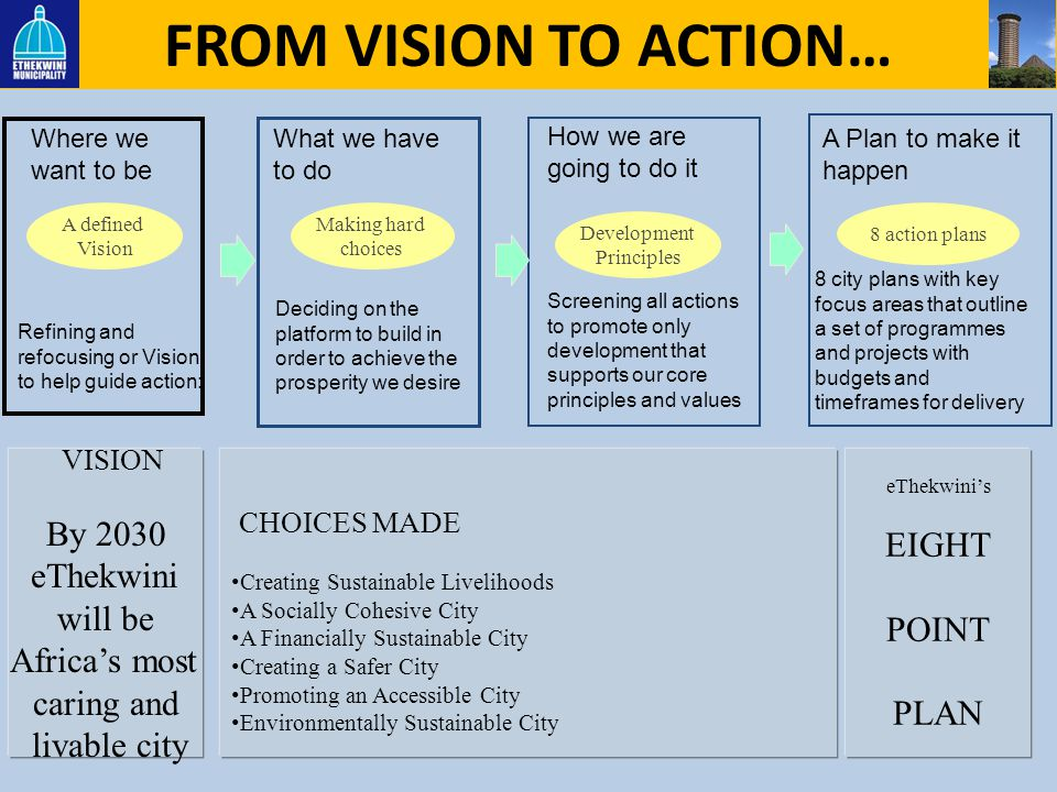 FROM VISION TO ACTION… By 2030 EIGHT eThekwini will be POINT