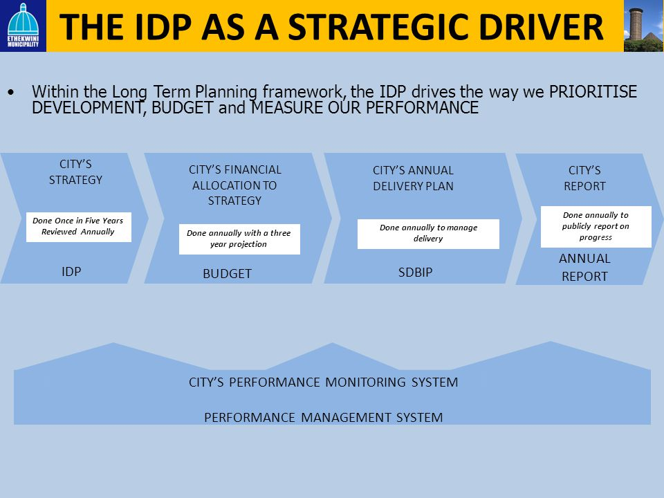 THE IDP AS A STRATEGIC DRIVER