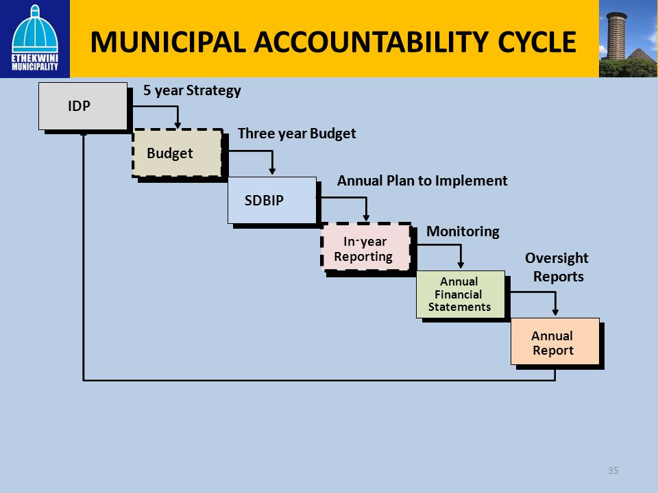MUNICIPAL ACCOUNTABILITY CYCLE