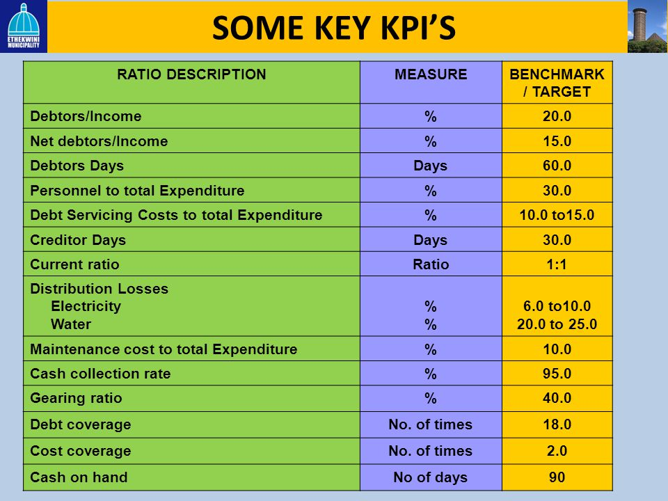 SOME KEY KPI'S RATIO DESCRIPTION MEASURE BENCHMARK / TARGET