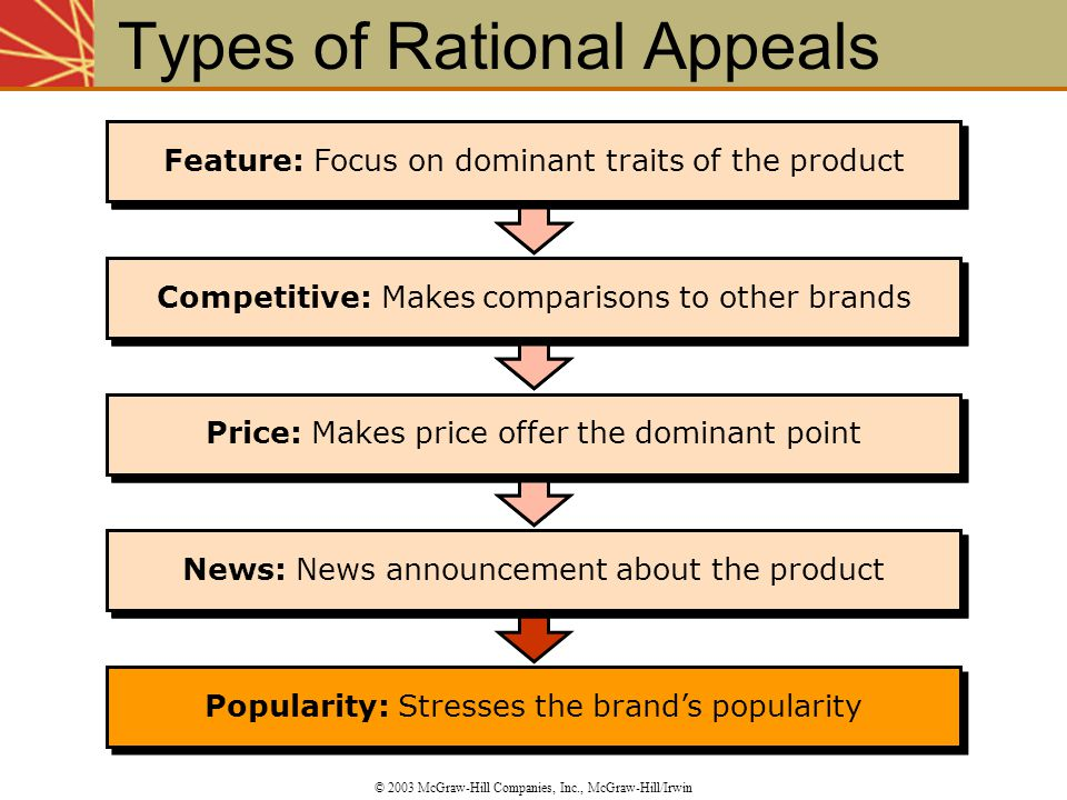 Types of Rational Appeals