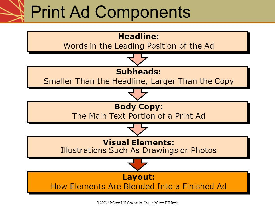 Print Ad Components Headline: Words in the Leading Position of the Ad