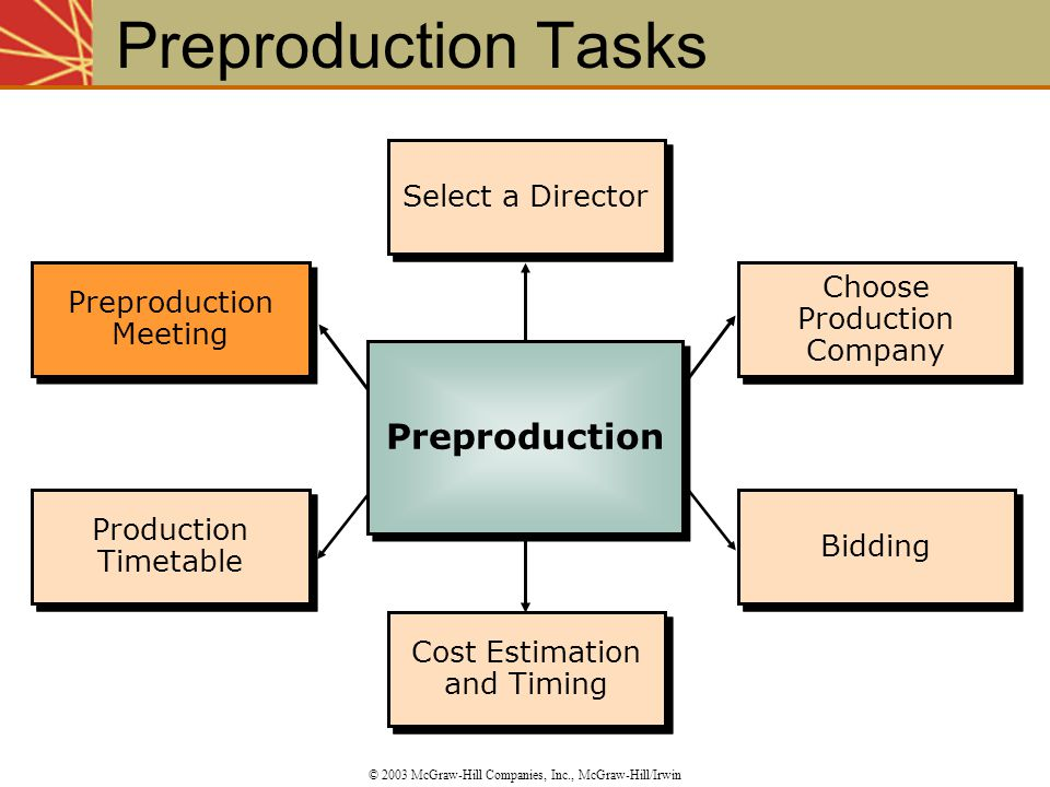 Preproduction Tasks Preproduction Select a Director Select a Director