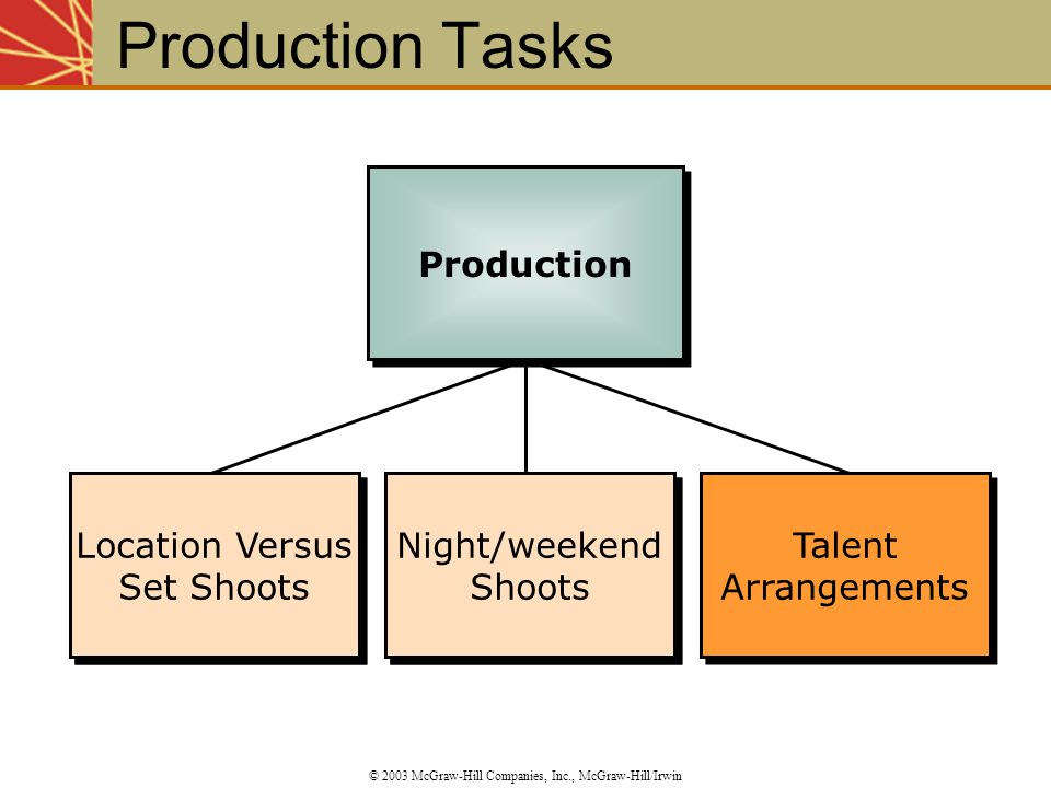 Production Tasks Production Location Versus Set Shoots