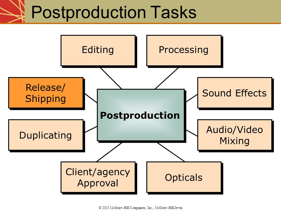 Postproduction Tasks Editing Editing Processing Processing