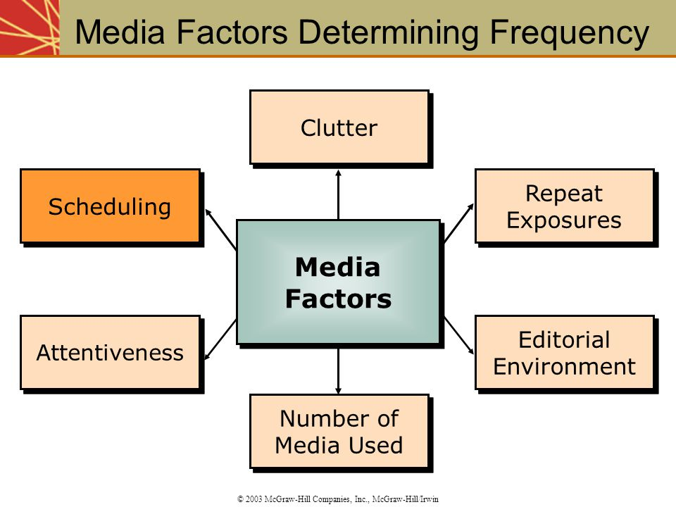 Media Factors Determining Frequency
