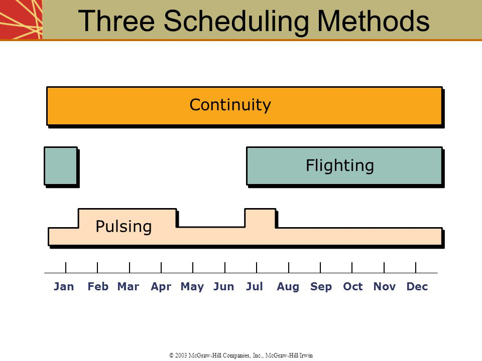 Three Scheduling Methods