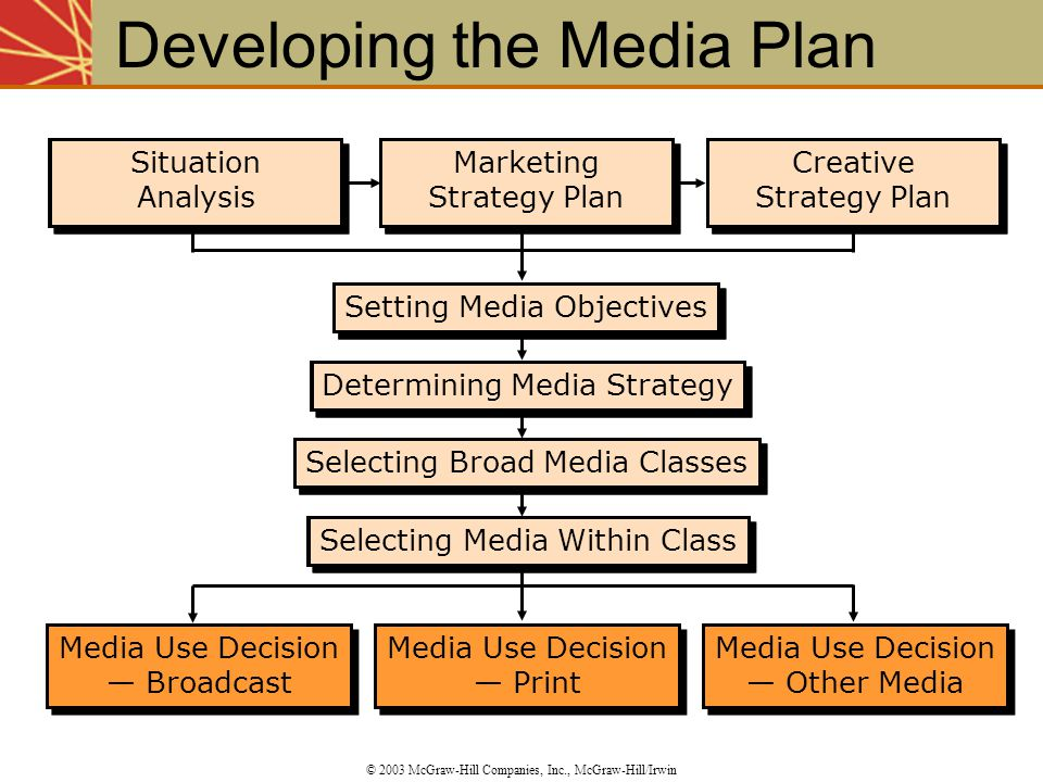 Developing the Media Plan