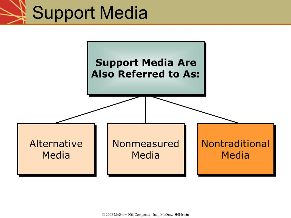 Support Media Are Also Referred to As: