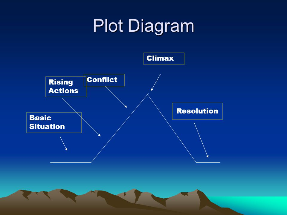 Plot Diagram Climax Conflict Rising Actions Resolution Basic Situation
