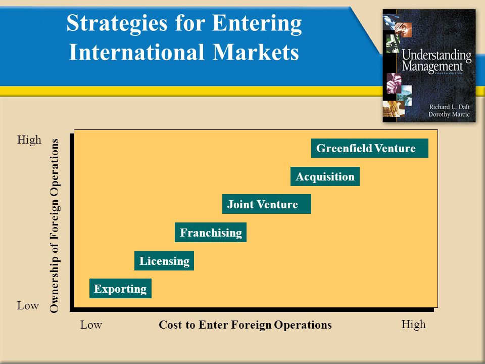 international strategy for fonterra to enter Îinternationalisation strategies of companies (international strategy) z (eg: global strategy, international market entry, cross-border mergers & acquisitions, innovation management, knowledge management, strategic alliances.