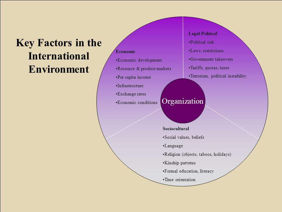 Key Factors in the International Environment