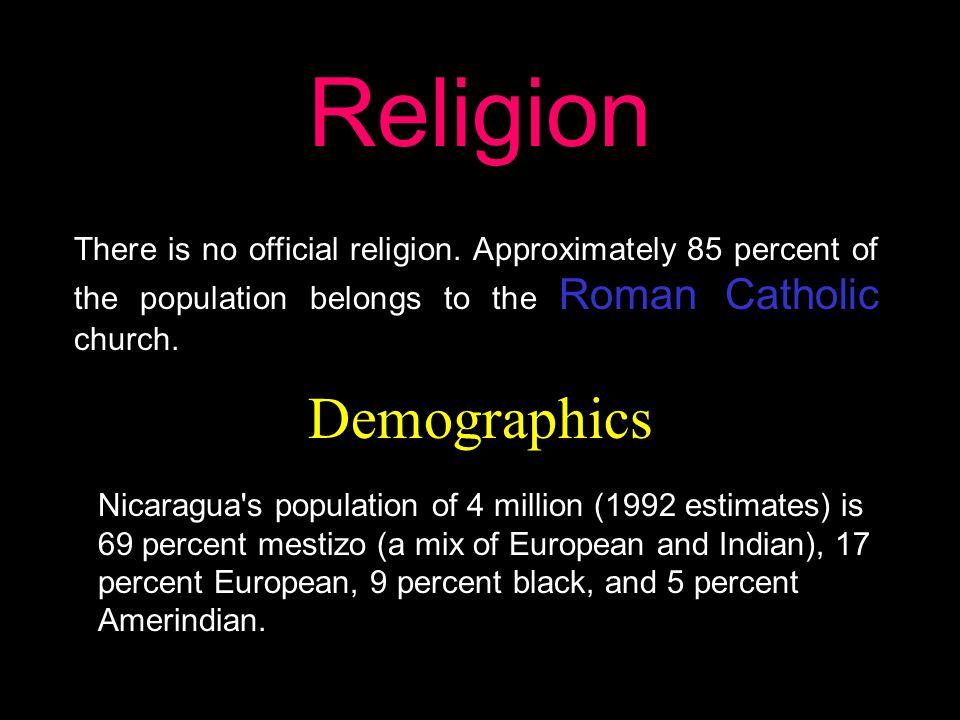 Religion Demographics