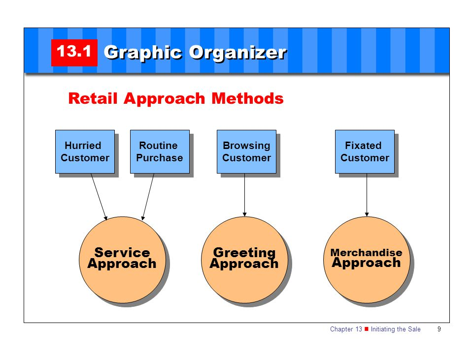 Graphic Organizer 13.1 Retail Approach Methods Service Approach